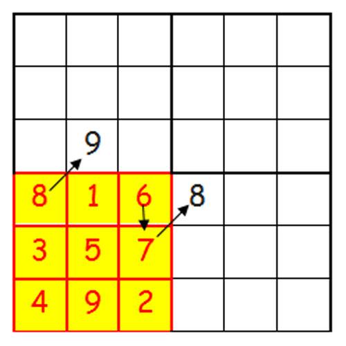 quadrato magico dispari